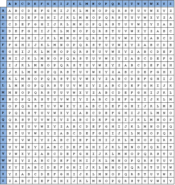 Notice That Each Of The 26 Rows Contains A Caesar Shift Alphabet If You Number From 0 To 25 Alphabets Is Equal Its