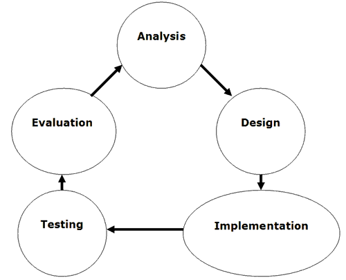 case study in system development life cycle