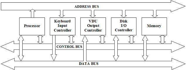 Computer science buses ccuart Images