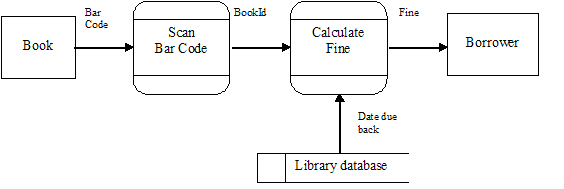 multiwingspancomplete the given data flow diagram that describes this part of the library system